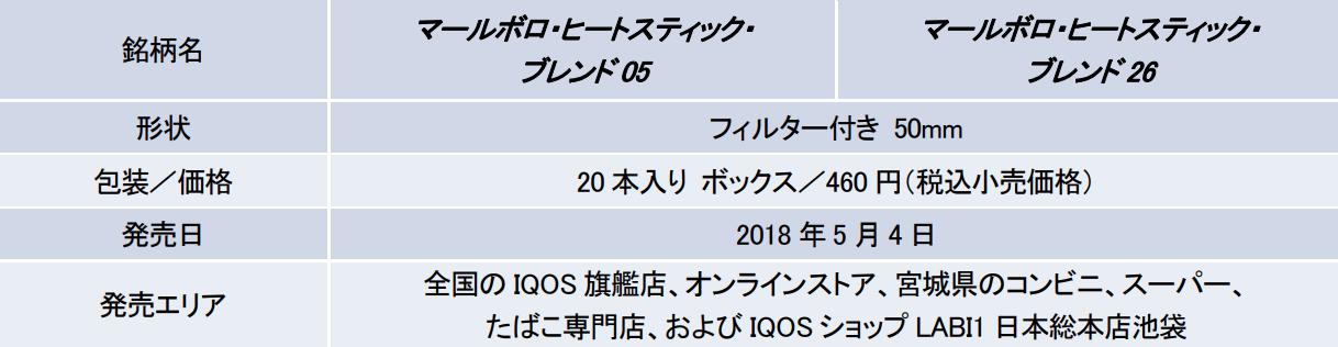 iqosブレンド26,ブレンド05製品概要