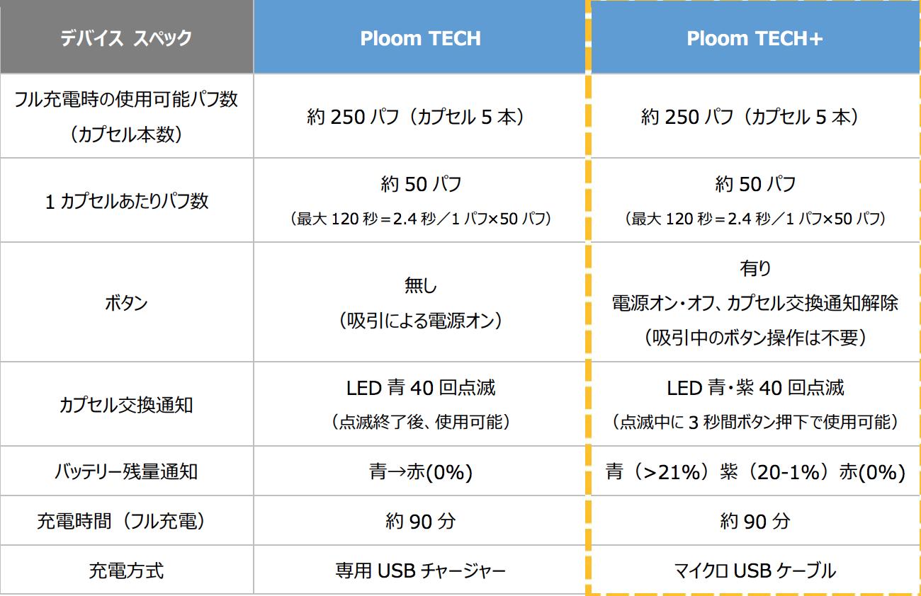 プルームテックプラス製品スペック表